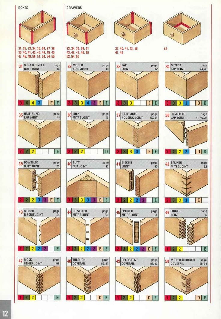 Selecting the right joint: boxes & drawers