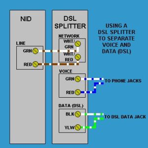 DSL Splitter wiring at the phone service NID box
