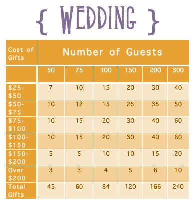 How to register wedding deweddingjpg best 25 places to register for wedding ideas on junglespirit Image collections