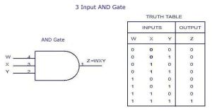 3Input AND Gate Truth Table   EEE   Pinterest   Gates