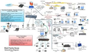 home wired work diagram | Home Network Diagram | Smart
