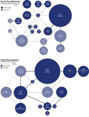 Interior Design Adjacency Diagram http:s3imagescoroflot