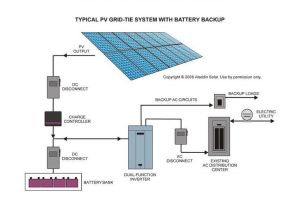 Typical PV GridTie System with Battery Backup | Solar