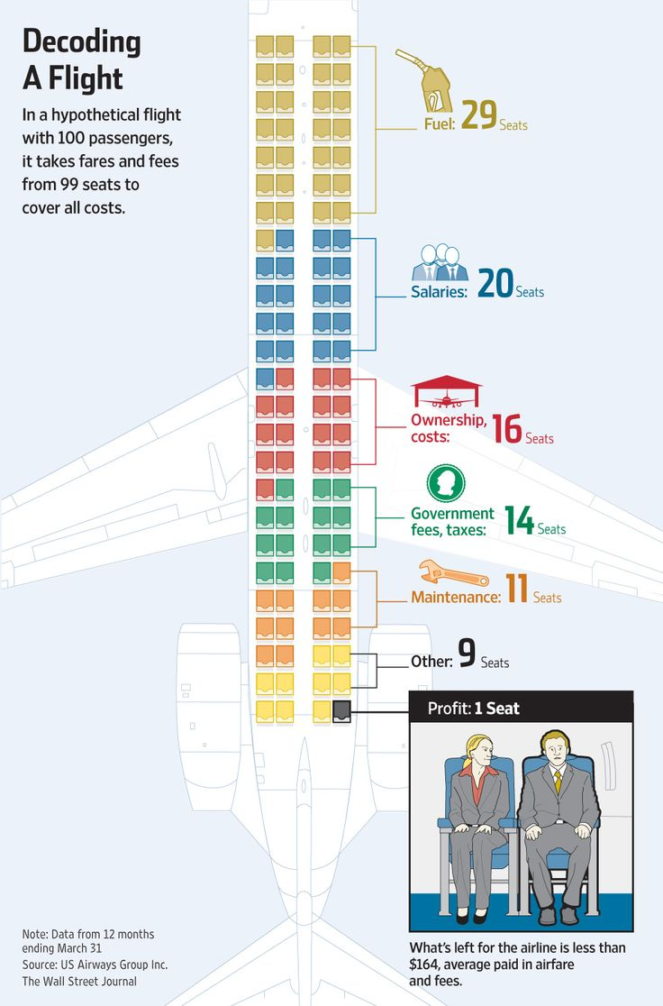 how airlines spend your airfare the o jays decoding and on wall street journal login id=86574