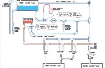 Salem Rv Plumbing Schematic Diagram | Licensed HVAC and Plumbing on 5th wheel mounting diagram, 5th wheel lubrication, 5th wheel plumbing diagram, 5th wheel safety, 5th wheel system, 5th wheel connectors, 5th wheel tires, 5th wheel repair, 5th wheel installation, 5th wheel assembly, fifth wheel diagram, 18 wheel truck trailer diagram, 5th wheel honda, 5th wheel cable diagram, 5th wheel dimensions, 5th wheel tractor, 5th wheel generator, 5th wheel accessories, 5th wheel tools, 5th wheel parts,