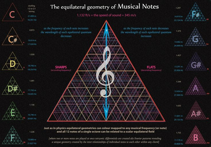 Music Their And Names Notes