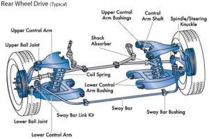 Basic Car Parts Diagram | Front vs Rear Wheel Drive