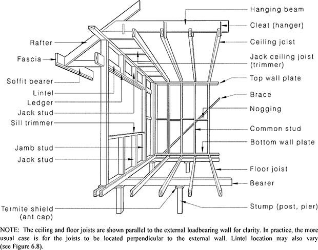 figure 2 1 framing members floor wall and ceiling build on construction wall structure general info id=34951