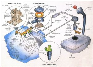 Basic Car Parts Diagram | Posted in Car service | by admin