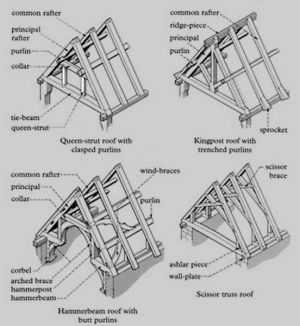 Timber Roof Construction  English words for the roof structure elements | Architecture