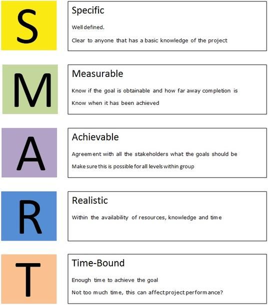 25+ Best Ideas about Smart Targets on Pinterest | Personal ...