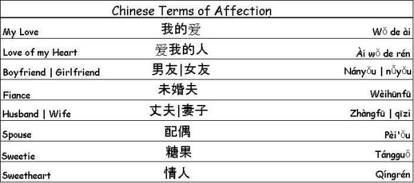 Chinese Terms of Affection - Learn Chinese | Importance of ...