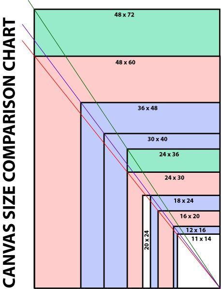 Size Comparison Chart | Painting: The Basics | Pinterest ...