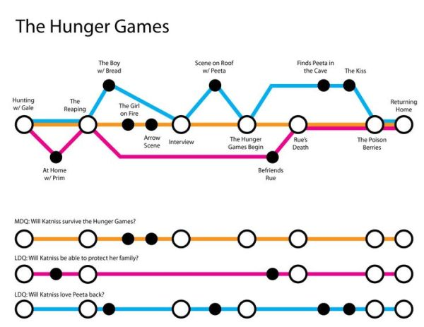 Mapping Out Your Story like a subway map- explanation and ...