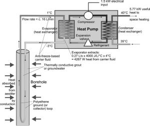 17 Best images about geothermal & heat pumps on Pinterest | Do you know what, Heat pump and BBC