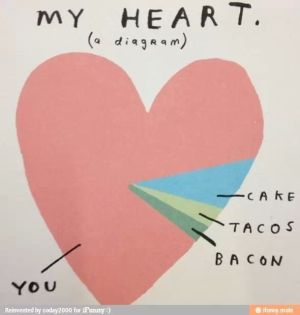 237 my heart, a diagram | Tacos, Bacon and Wings
