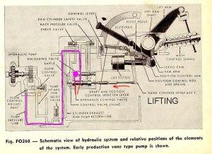 Ford 8N Hydraulic System   Ford 961 hydraulic lift problem