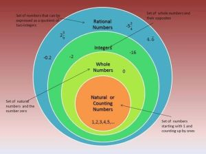 Rational numbers, Numbers and Venn diagrams on Pinterest