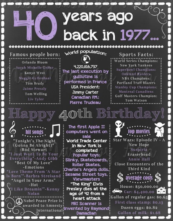 40th Birthday For Her 40th Birthday Chalkboard Sign 1977
