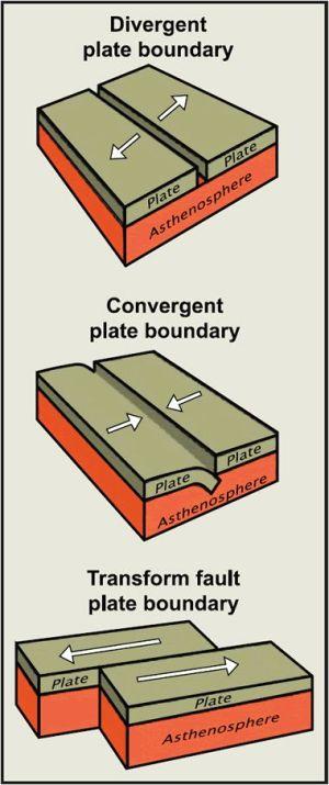 Three types of plate boundaries diagram | Geology