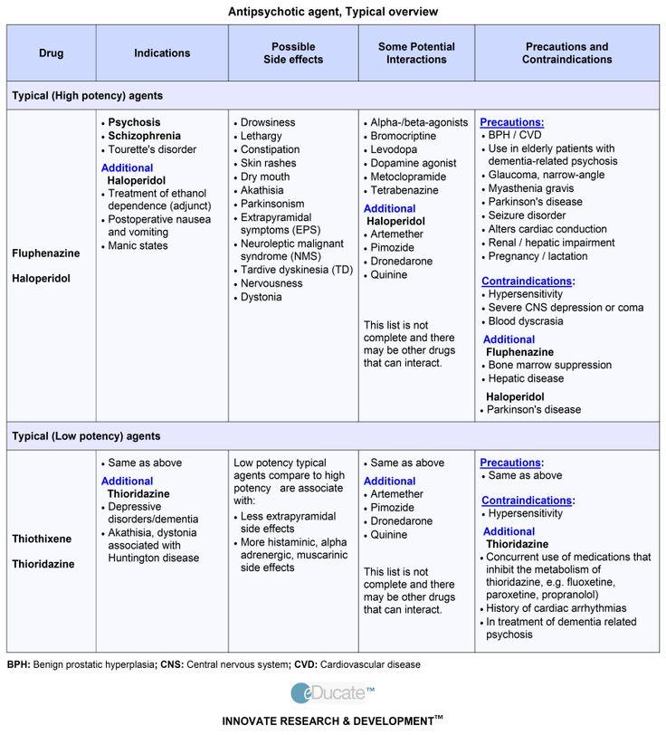 Typical Antipsychotics List