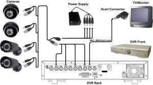 diagram of cctv installations | CCTV Basic Installation Guide  Satsecure | Education | Pinterest