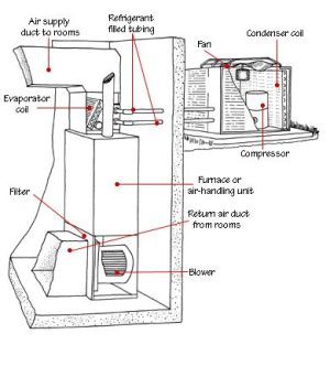 Outside AC Unit Diagram | central_air_conditioner_parts