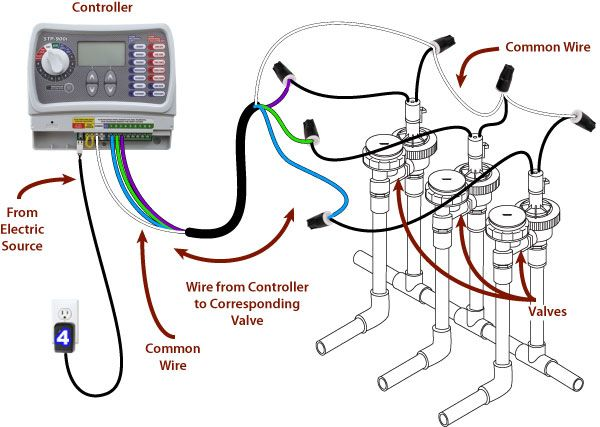 Sprinkler System Wiring Basics