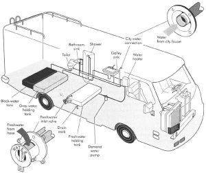 RV Parts Diagram  Photo Credit: RVPartsOutlet