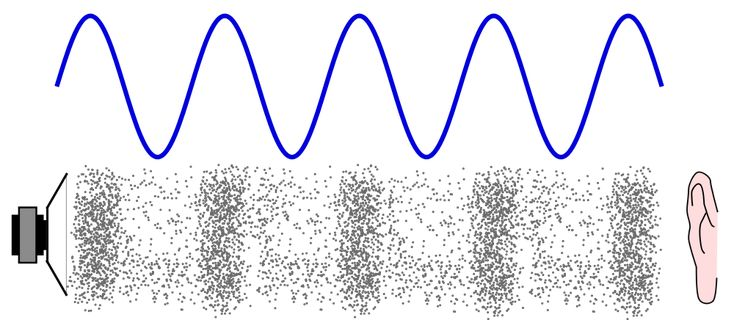 A Loudspeaker Generates A Sound Wave The Areas Where The