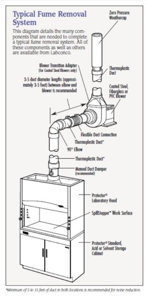 Typical Fume Hood Exhaust System | Great equipment for the
