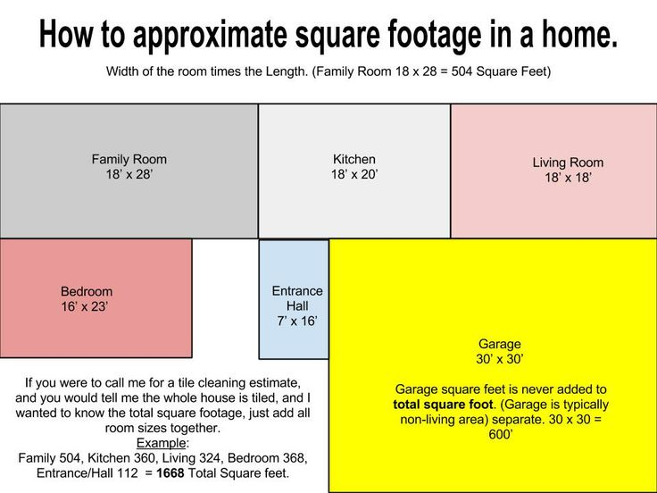 Image Result For How To Calculate How Many Tiles Needed For A Room