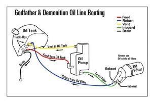 1999 harley evo oil lines diagram | Shovelhead Oil Line
