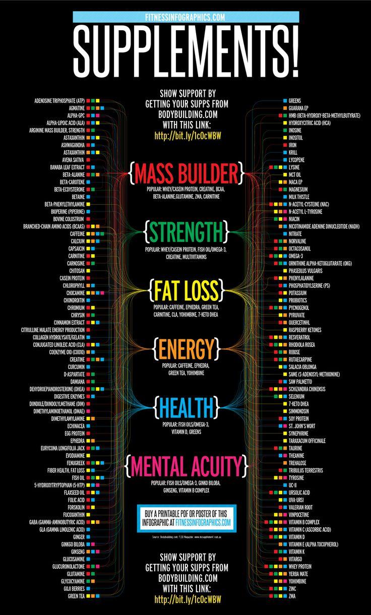 #Health #Infographics – Wha