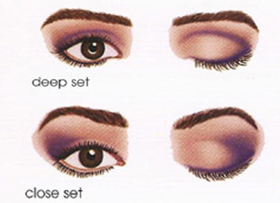 How To Do Eye Makeup According The Shape Of Eyes