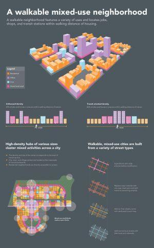 walkable mixeduse neighborhood #infographic | Urban Planning Stuff | Pinterest | Colors, Mixed