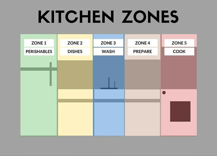 1000 images about kitchen on pinterest on organizing kitchen cabinets zones id=79606
