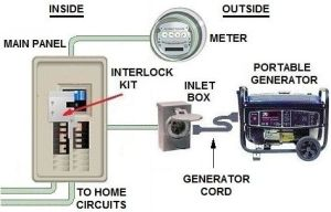 Wiring diagram for interlock transfer switch | Electrical