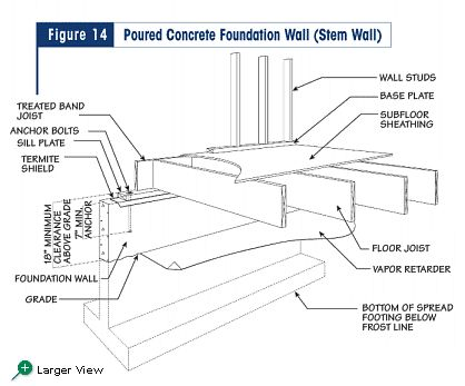figure 14 poured concrete foundation wall stem wall on construction wall structure general info id=58800