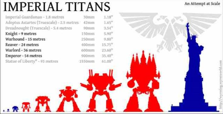 Imperiator Knights Reaver Scale Titan Warhound
