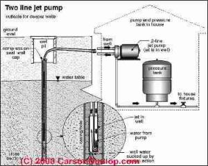 1000 images about Water Well Info on Pinterest | Water