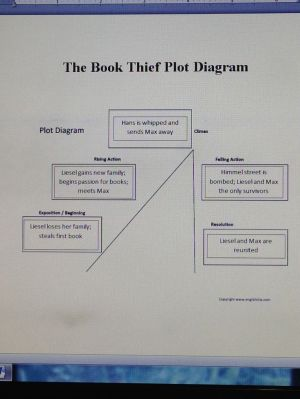 17 Best ideas about Plot Diagram on Pinterest | Short