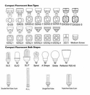 Base types for integrated and modular #CFL | Compact