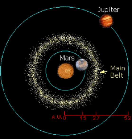 Best 25 Asteroid belt ideas only on Pinterest Astronomy