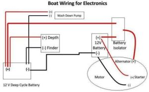 Boat Wiring | 12 volt electrical, wiring, charging