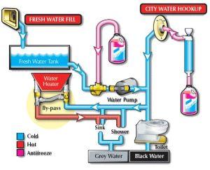 RV Water Heater Bypass Diagram | RV water heater bypass