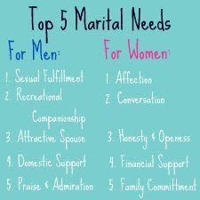 Women's Expectations/Needs in Marriage: Affection ...