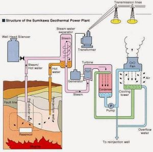 Block Diagram of Sumikawa Geothermal Power Plant, Japan