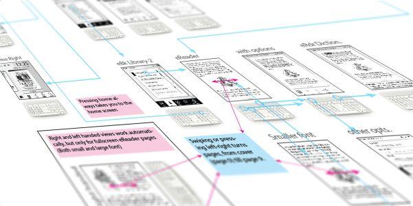 UX - 中等擬真度線框搞
