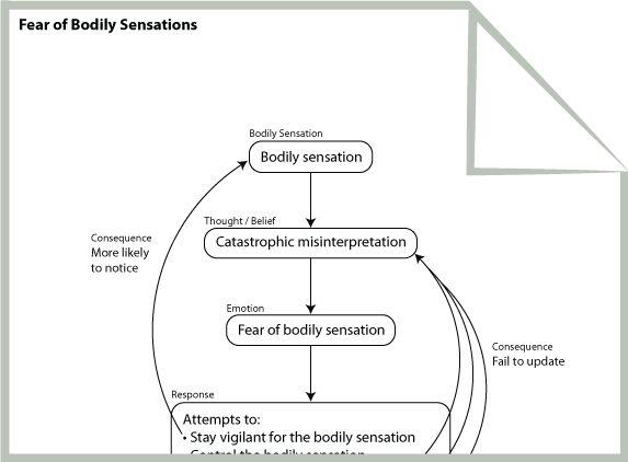 Fear Of Bodily Sensations